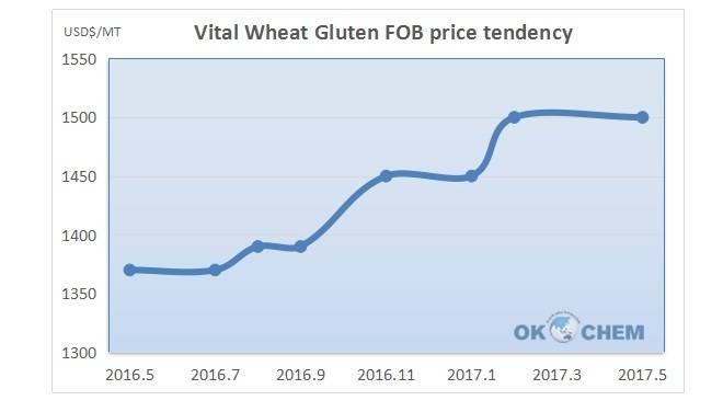 vital wheat gluten FOB price tendency